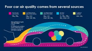 Poor Air quality in the Car