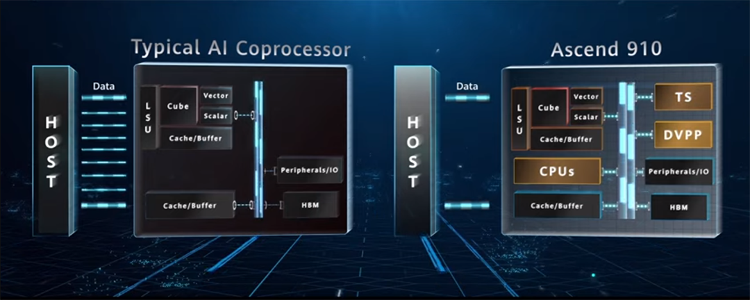 Huawei--Ascend-910-processor-comparision