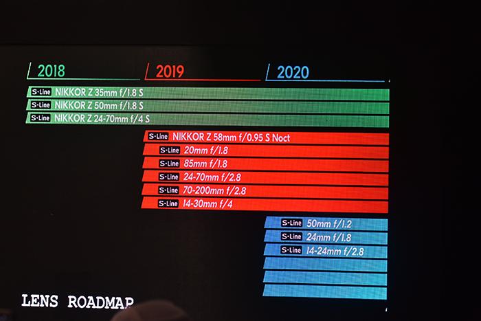 Nikkor-New-lens-Road Map