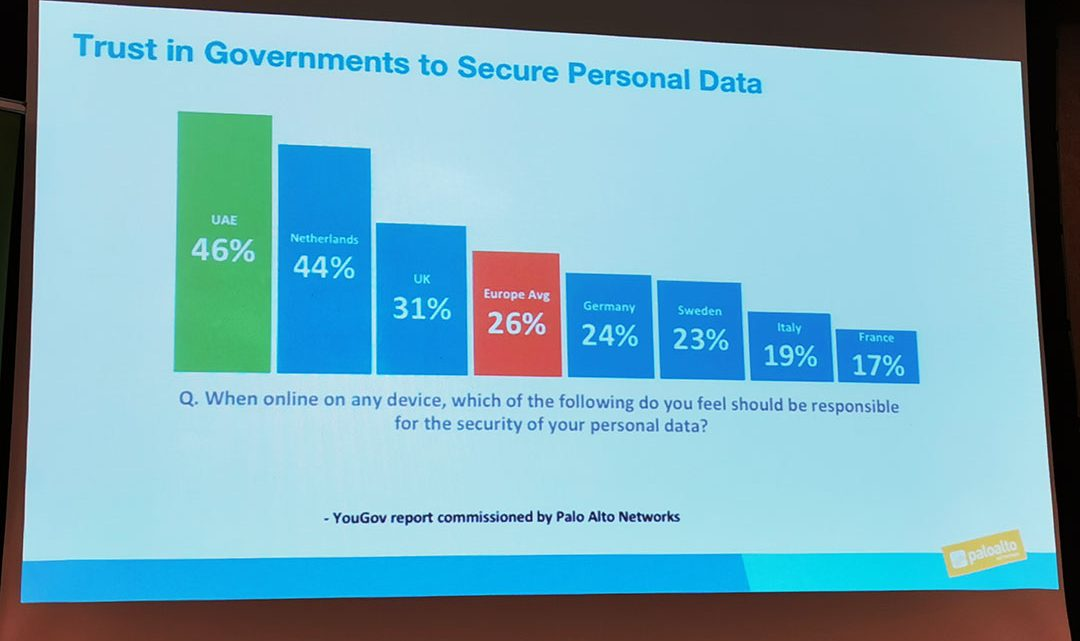"""Paloalto Networks Report says """"46% Population of UAE Trust the Government for Cyber-security"""""""